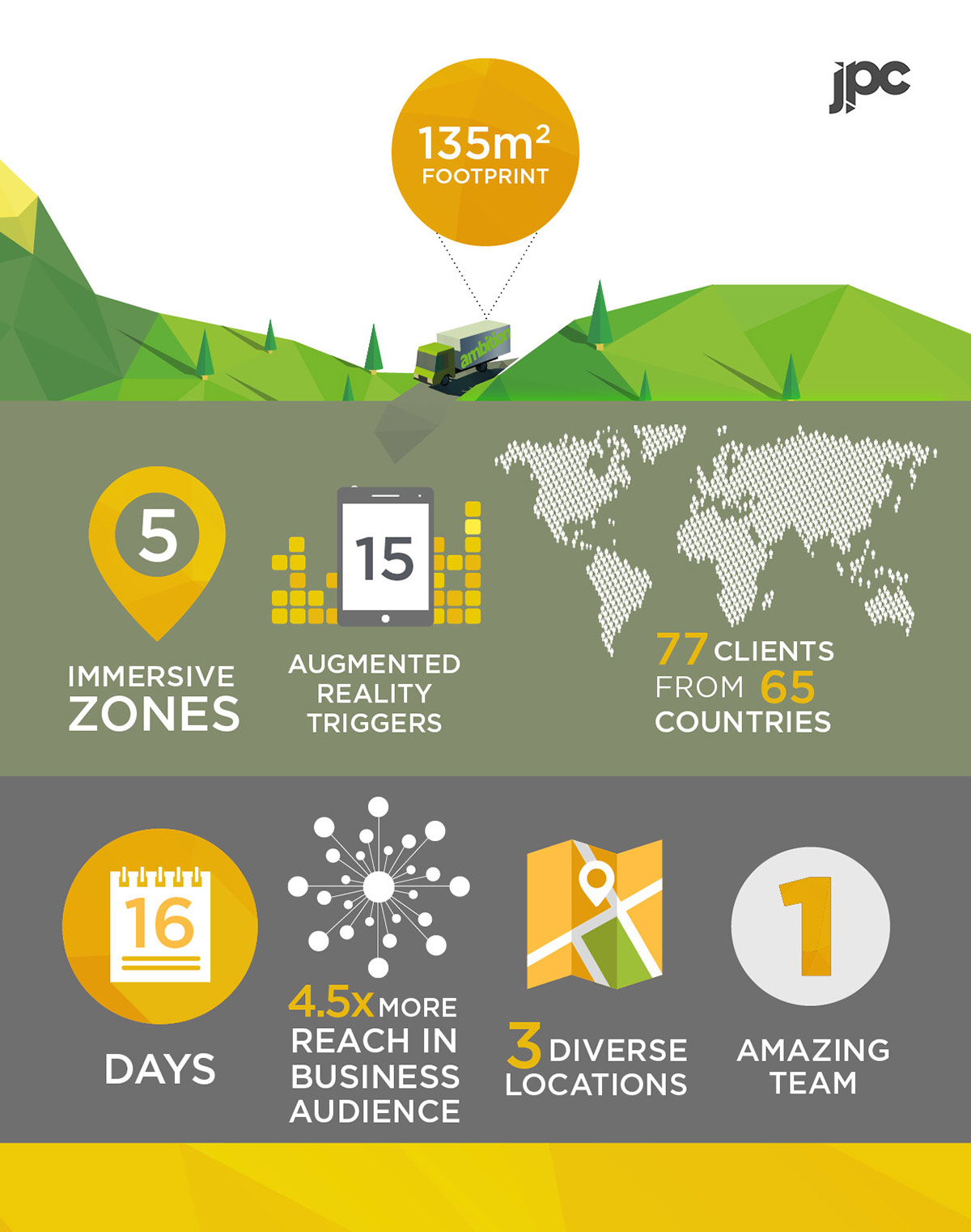 Dimension Data Infographic