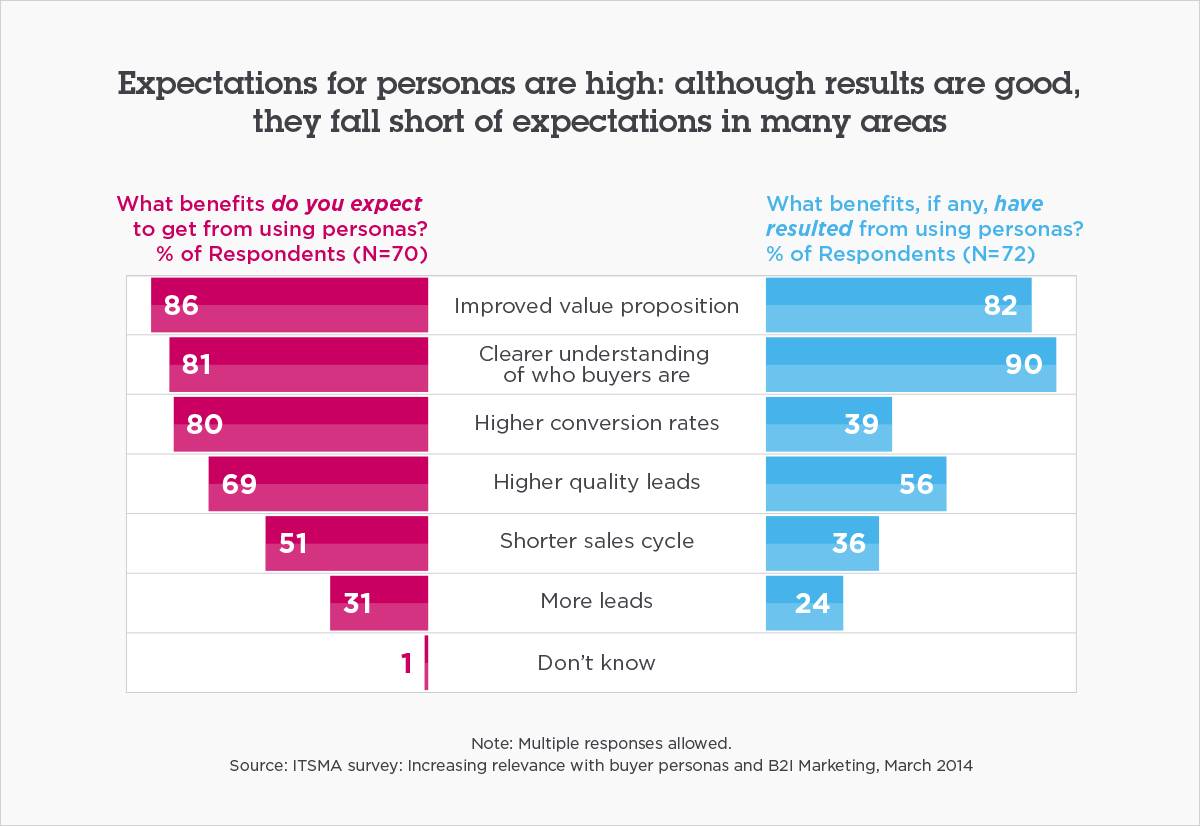 Expectations for personas are high
