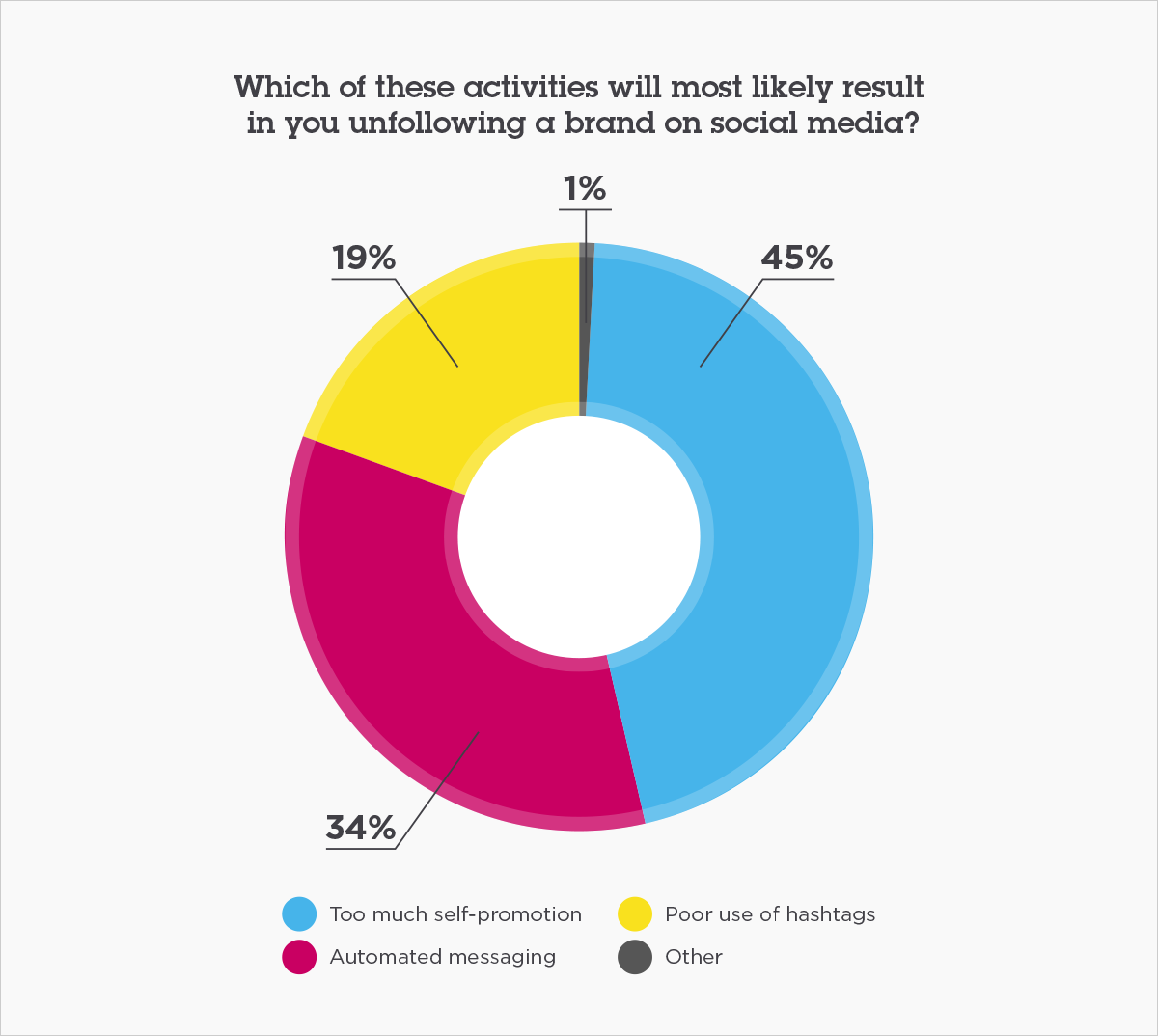 Which of these activities will most likely result in you unfollowing a brand on social media?