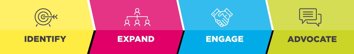 account-based marketing programme