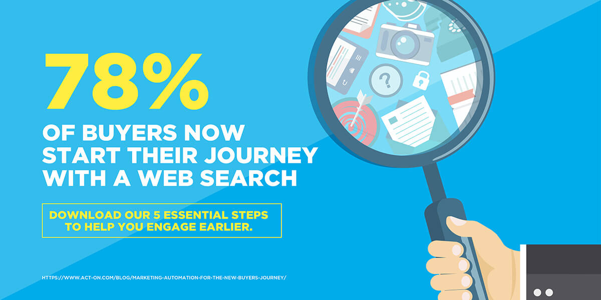 78% of buyers now start their journey with a web search